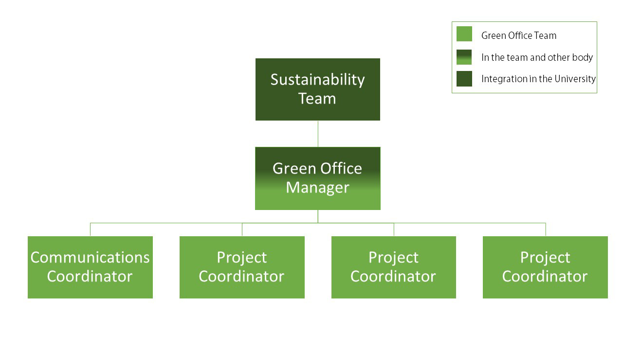 Green Office Team of Canterbury Christ Church University