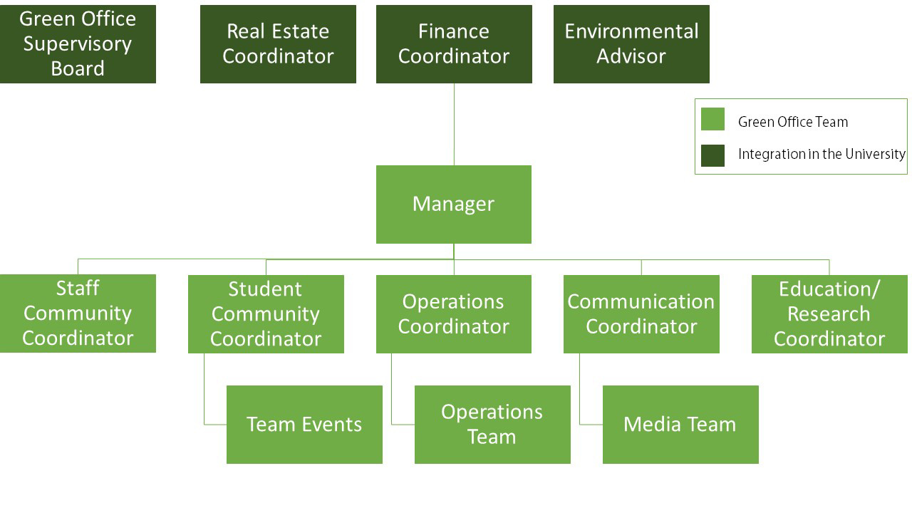 Leiden University Green Office uses a committee structure for events, operations and media