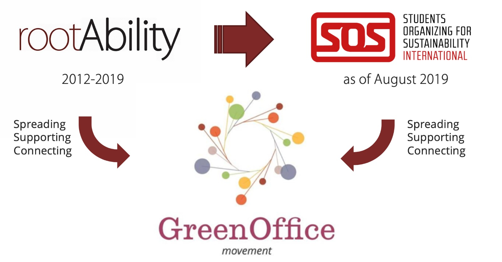 rootAbility and the Green Office Movement become part of Students Organizing for Sustainability (SOS)