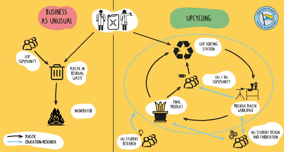 Circular Economy Projects - Utrecht