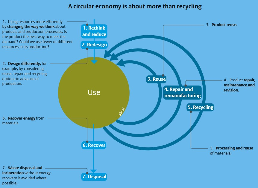 Circular Economy Projects - Graph by PBL